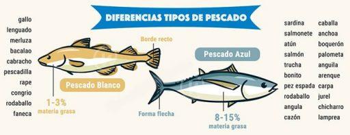 diferencias pescados azules o blancos