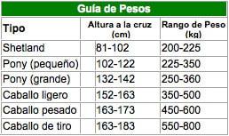 Guía pesos caballos